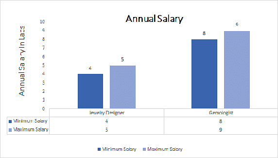 Cad Product Design Salary